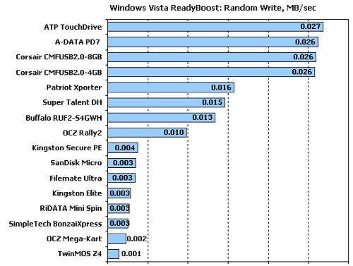 Flashdisktest Xbit Labs: schrijftest ten behoeve van Vista ReadyBoost