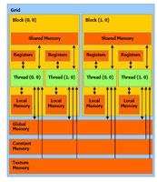nVidia Cuda geheugenmodel (klein)