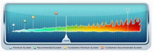 grafiek YouGamer benchmarktool