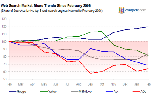 Veranderingen in marktaandeel zoekmachines februari 2006 - februari 2007