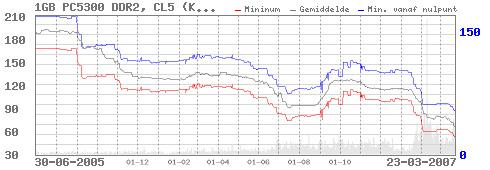 Prijsontwikkeling Kingston 1GB ddr2-667-geheugen tot en met maart 2007