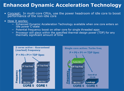 Intel Dynamic Acceleration techniek