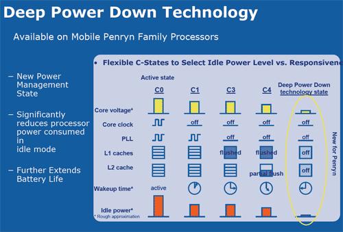 Intel Deep Power Down techniek