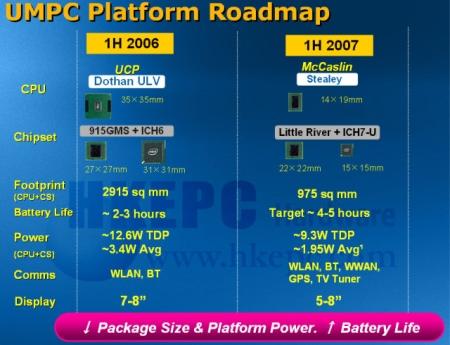Intel-umpc-slide