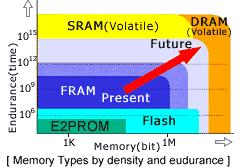 Fujitsu fram grafiek