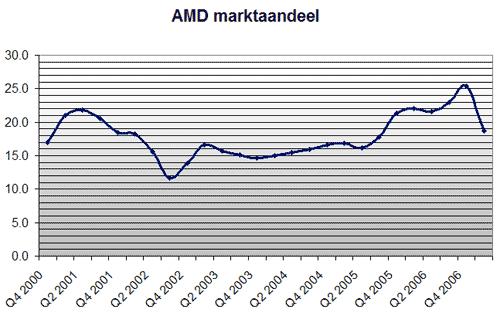 AMD marktaandeel