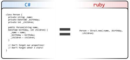 De opbouw van een klasse in C# en Ruby