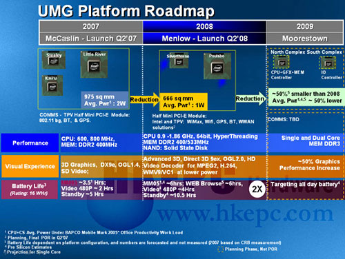 Intel Umpc roadmap
