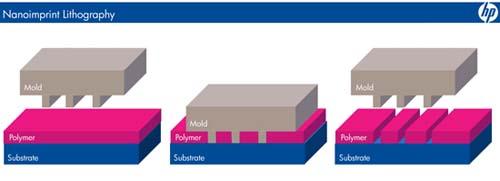 Nanolithografie van HP en Nanolithosolutions
