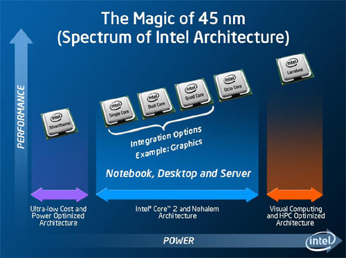 Keynote Paul Otellini - 'The Magic of 45nm'