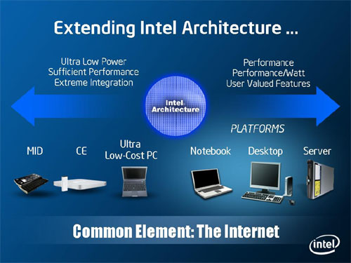Keynote Paul Otellini - 'Extending Intel Architecture'