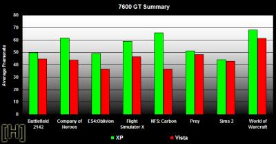Vista vs. XP - Resultaten 7600 GT