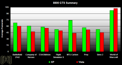 Vista vs. XP - Resultaten 8800 GTS