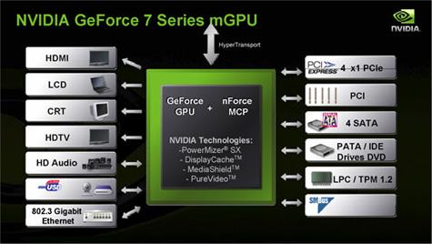 nVidia Motherboard Gpu-slide