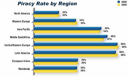 BSA Piracy rate region