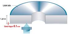 Doorsnede blu-ray-disk