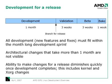 AMD graphics Linux ontwikkeling