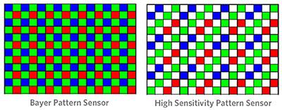 Traditionele sensor (links) versus Kodaks sensor met hoge lichtgevoeligheid (rechts)