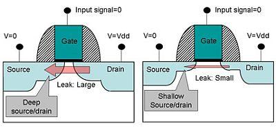 Fujitsu source drain