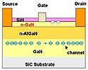 Fujitsu GaN-transistor