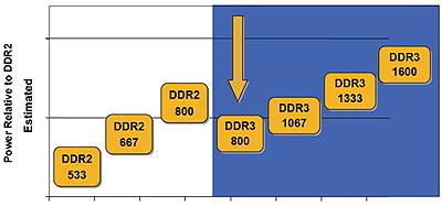 Ddr3-timings ten opzichte van ddr-2