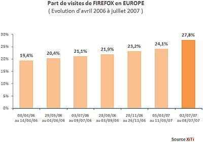 Marktaandeel Firefox in Europa, van april 2006 t/m juli 2007