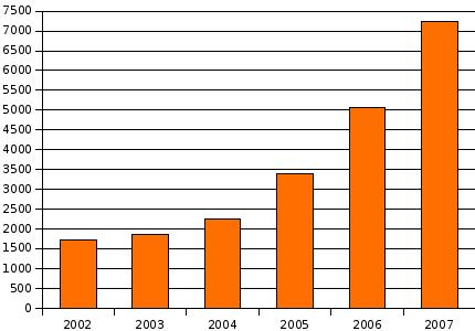 Aantal actieve webwinkelondernemers in 2002-2007