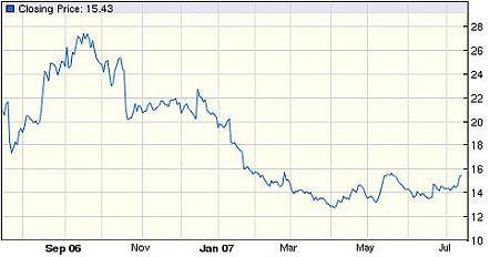 Aandeel-AMD medio 2006 - medio 2007