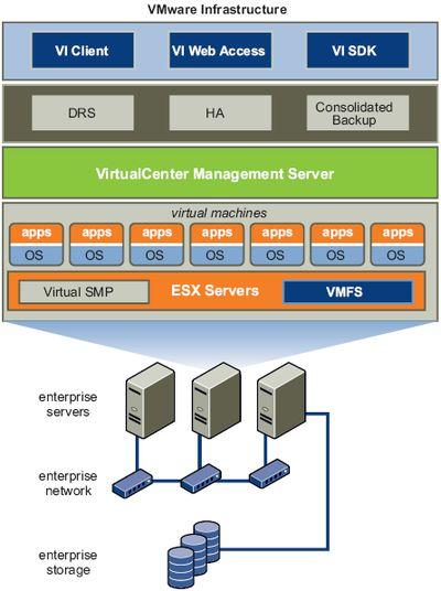 VMware Infrastructure 3 overview