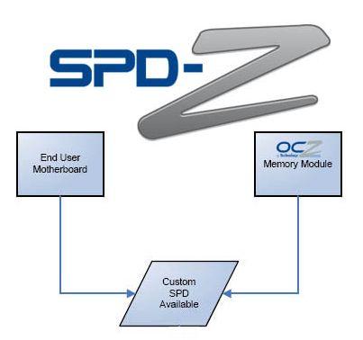SPD-Z
