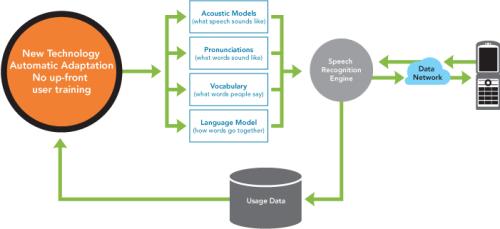 Diagram met werking Vlingo