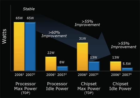 Intel vPro 2007 slide
