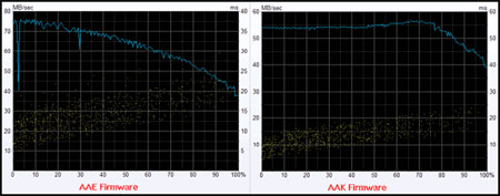 Seagate 7200.10 AAE vs. AAK