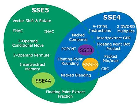 Vergelijking sse4 en sse5