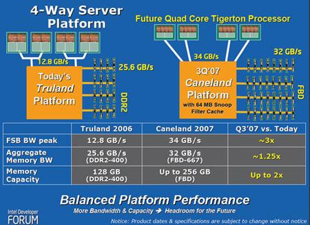 Intel Clarksboro slide