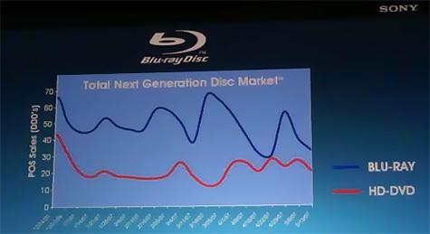 Verkoopcijfers blu-ray vs hd-dvd per week
