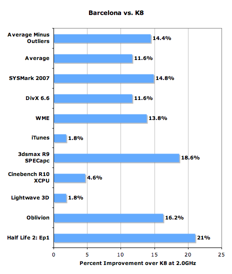 Barcelona desktop benchmarks