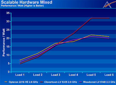 Grafiek met de Performance per Watt van de drie energiezuinige cpu's