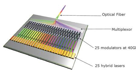 Intel terabit photonics chip
