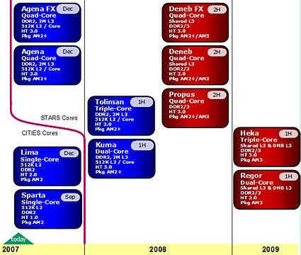 AMD roadmap Toliman