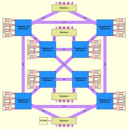 Nehalem systeemarchitectuur