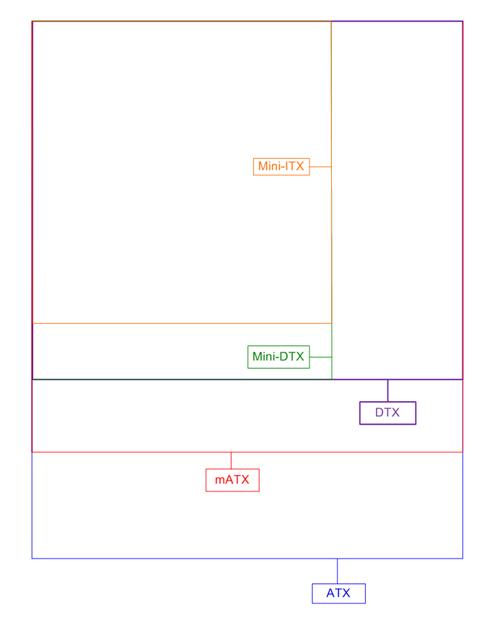 vergelijking form factors