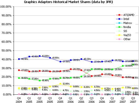 Historisch overzicht verdeling grafische markt