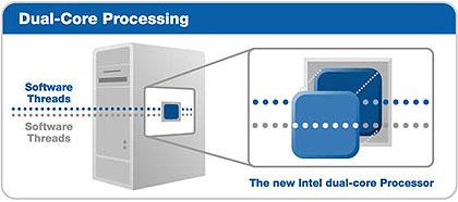 Intel DualCore