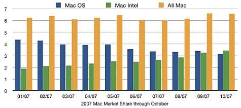Intel PPC Mac 2007