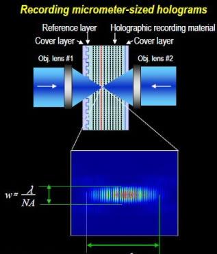 Microspiegels manipuleren laser voor holografische opslag (Sony)