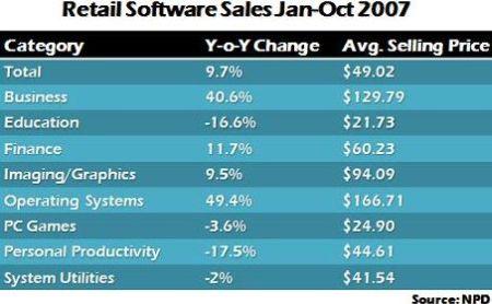 softwareverkoop VS \'07 volgens NPD
