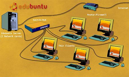 Opbouw van een Edubuntu-netwerk met thin clients