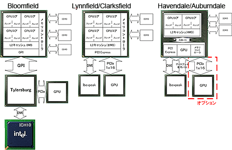 Overzicht verschillende Nehalem-processors in 2008/2009