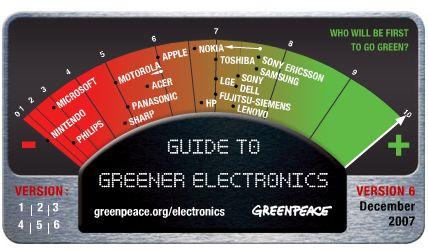 Greenpeace lijst november 2007